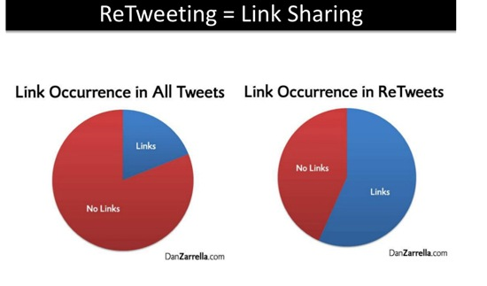 Science of ReTweets