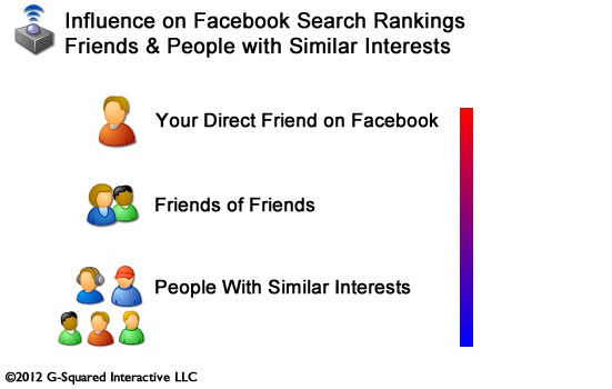 Facebook Search Friend Influence
