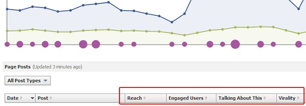 Facebook Page Post Metrics