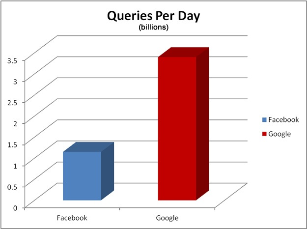 Facebook Search Queries