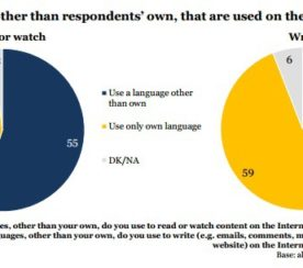How Different Languages Can Help in SEO