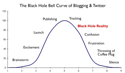 The Black Hole of Twitter