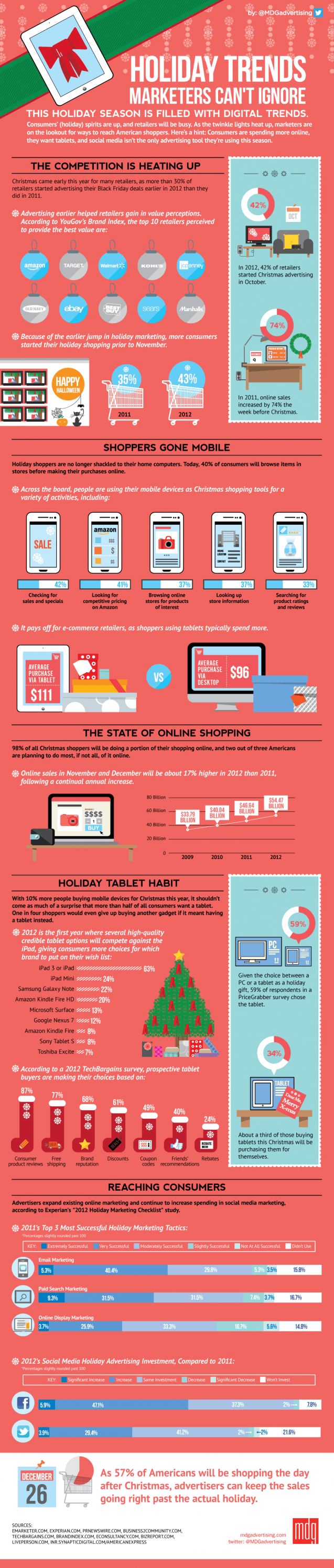 Holiday Shopping Trends That Marketers Need To Know