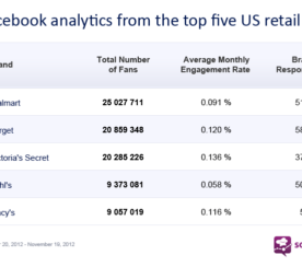 Socialbakers Reveal Key Black Friday Analytics on Facebook