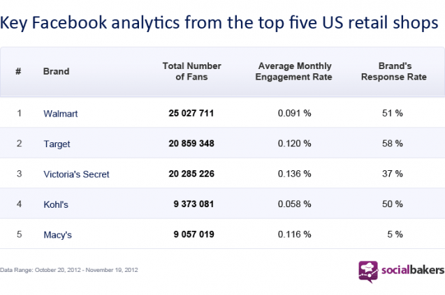 Key Facebook analytics for top 5 US retailers.