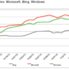 US Public Perception of Bing Search Engine Up