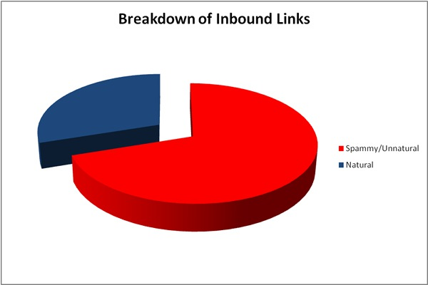 Percentage of Spammy Links