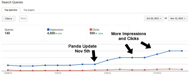 Penguin Recovery Google Webmaster Tools