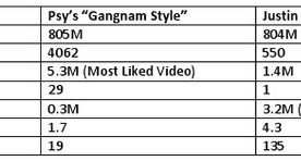 Social Magic: How Psy's Gangnam Style Beat Justin Bieber on YouTube
