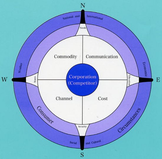 7 Cs marketing compass