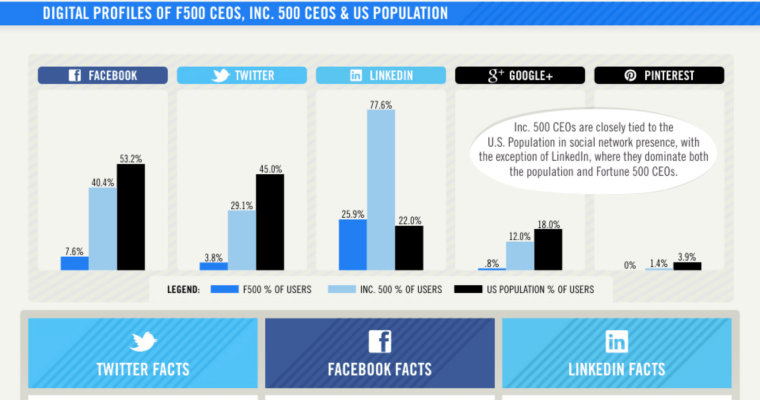 Fortune 500 vs Inc 500: Who's More Social