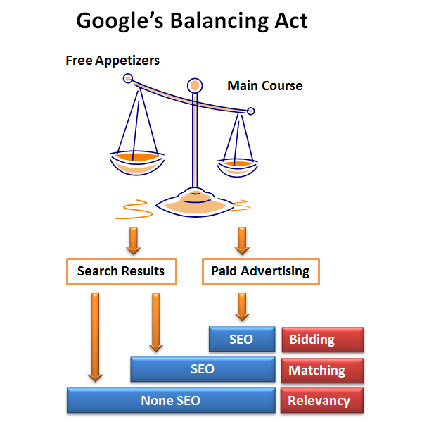 Google Search balancing act