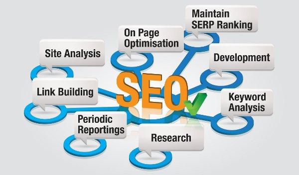 SEO Self Learning 101