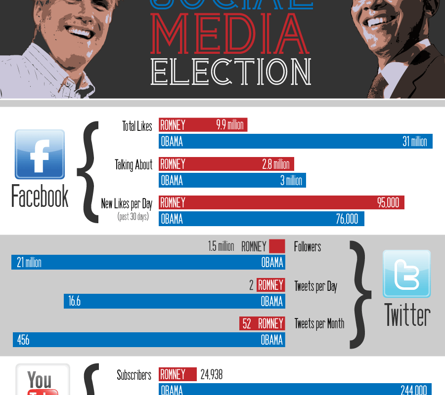 10 SEO & Social Lessons from the Election