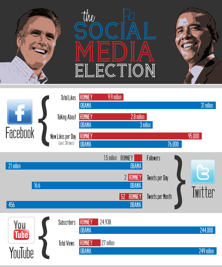 election infographic