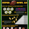 Super Bowl Ads: Are They Really Worthwhile?