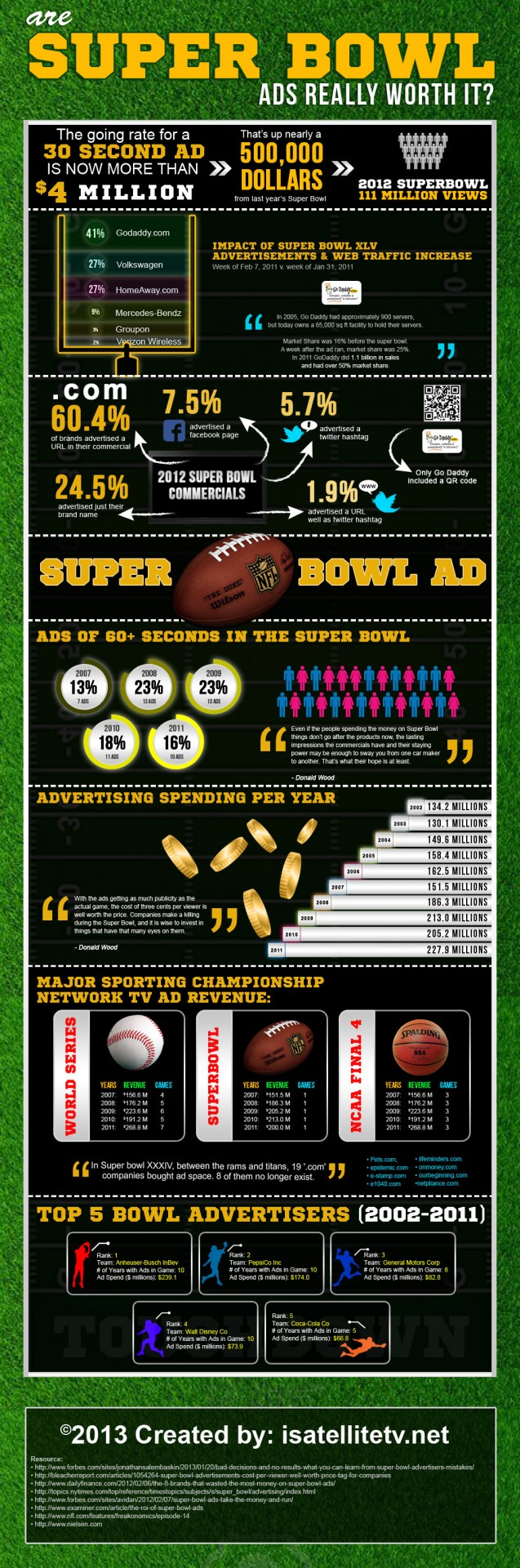 Superbowl Ads: Are They Really Worthwhile?