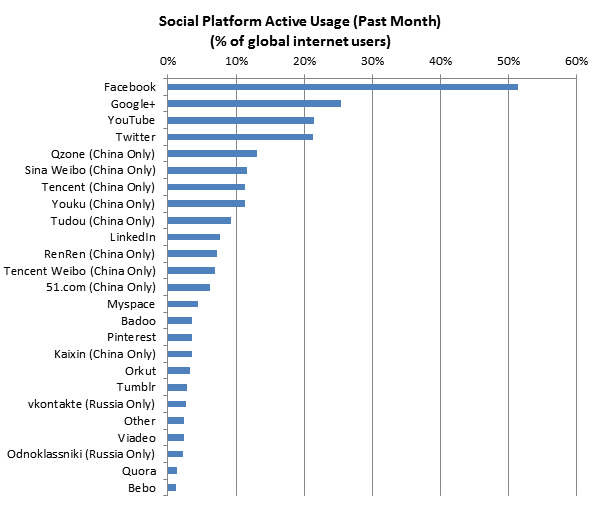 Global Web Index Social Platform Active Usage Dec. 2012