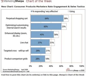 Online Retail's Early Holiday Prep: 3 Engaging Steps
