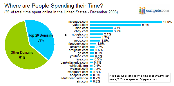 MySpace.com & Yahoo Top Sites People Spend Most Time On