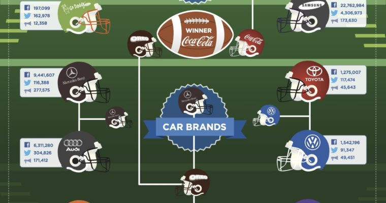 Social Super Bowl Infographic