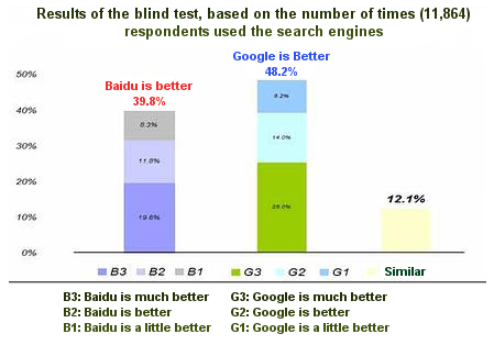 Chinese Internet Users Prefer Google Results