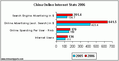 2006 Chinese Internet Data : Advertising, Search Engines & Blogs