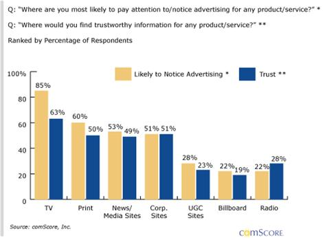 Search & Social Networks Will Challenge Television for Advertising Dollars