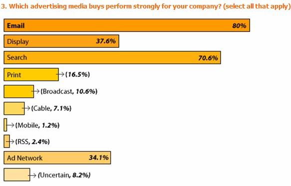 eMail Beats Search & Display Marketing : Best Performing Online Marketing Medium?