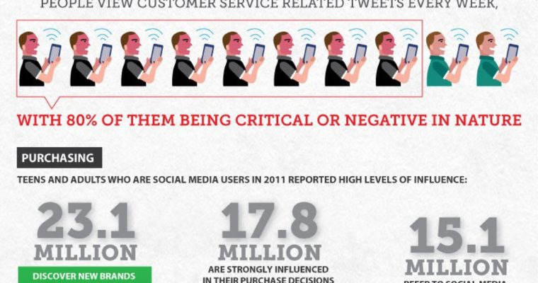 Social Media and Customer Service: Keep Your Loyal Customers Coming Back for More