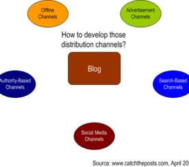 The Secret to Developing a Popular Blog