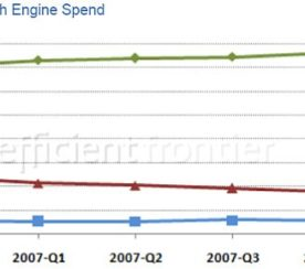 Which Engine Is Giving You The Best ROI for Your Search Marketing?