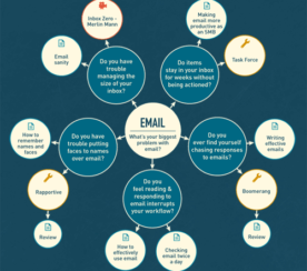 Ultimate Productivity Guide [Interactive] + An Email Productivity Tangent