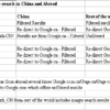 Last week in China – Google Searches In and Outside China and Other News.