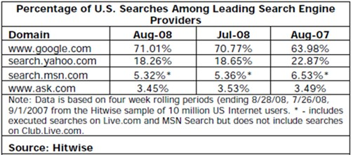 Google Accounts for 71% of US Searches in August