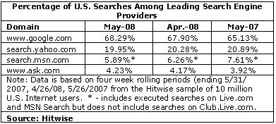 Google Dominates Search Engine Usage in US & UK