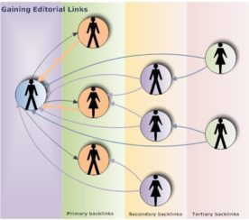 Alternate Link Building Strategies: The Linkerati Effect