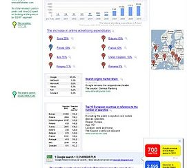 Search Engine Marketing in Poland (Chart)