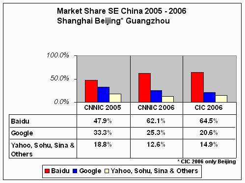 Google Losing Market Share in China