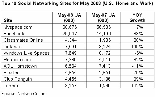Top 10 U.S. Social Network Sites for May 2008