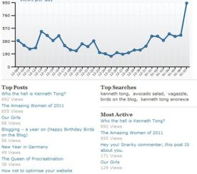 Using Trends to Boost Your Blog