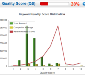 Free Tools to Audit Your PPC Campaigns