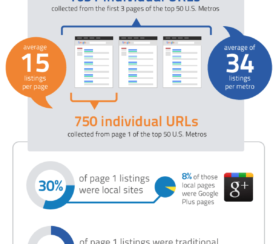 The State of the Real Estate SERPs – Part 1 [Infographic]