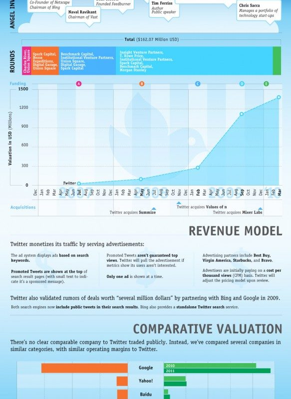Twitter Valuation Infographic