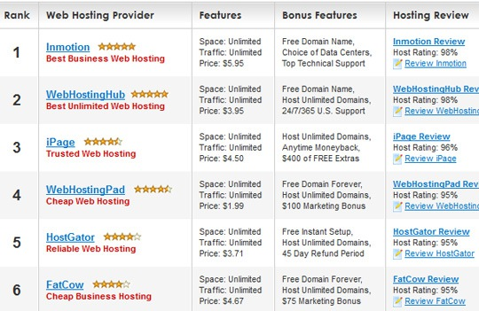 Select the Best Web Hosting Service with Webhosting Geeks