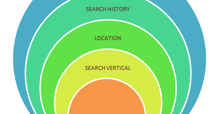 The Evolution of Searcher Intent Markers: a New Way to Look at SEO