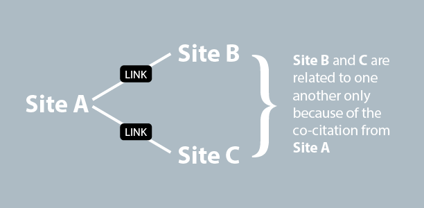 Co-Citation and Co-Occurrence – The Next Big Thing in SEO
