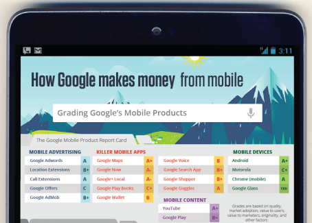 How Google Makes Money From Mobile – Grading Google's Top 20 Mobile Products