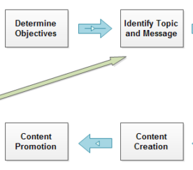 The Definitive Content Marketing Formula