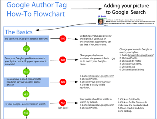 Google Author Tag Flowchart